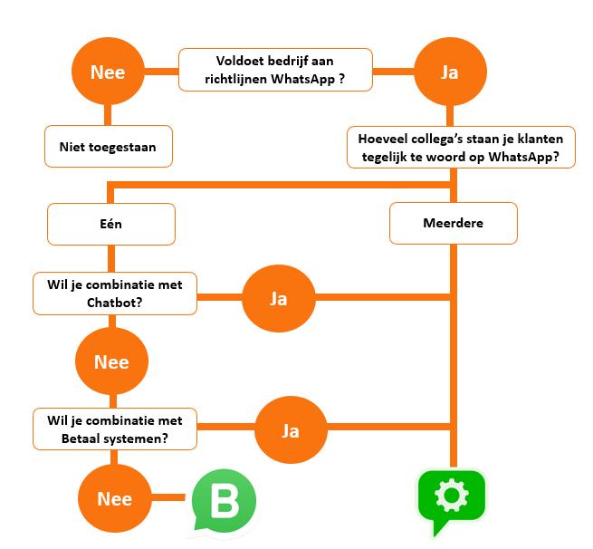 wanneer-whatsapp-business-of-api-contactons.nl